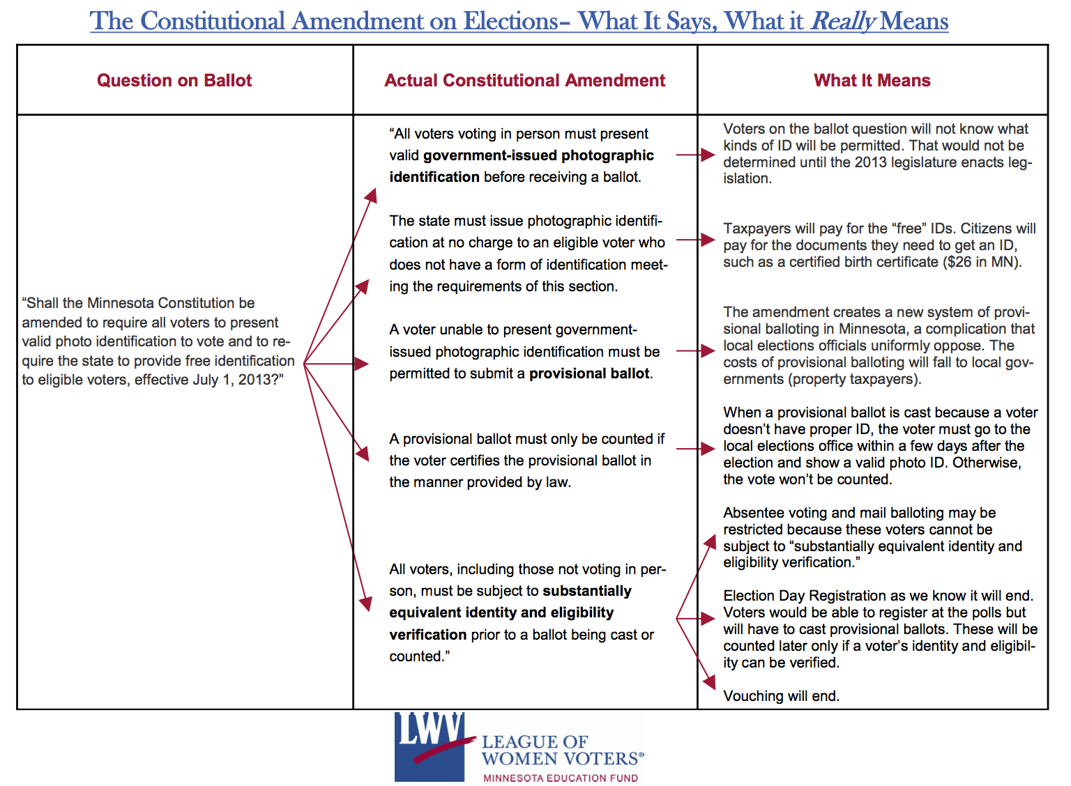 What the amendment really means